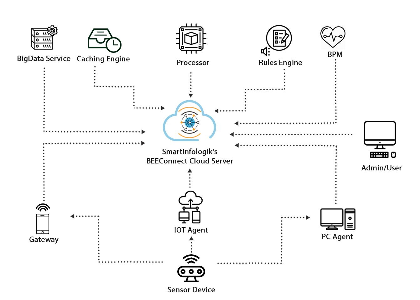 Device Automation platform