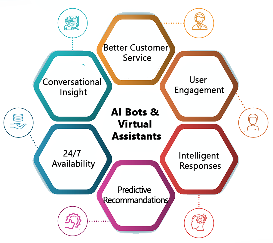 AI Bots & Virtual Assistants