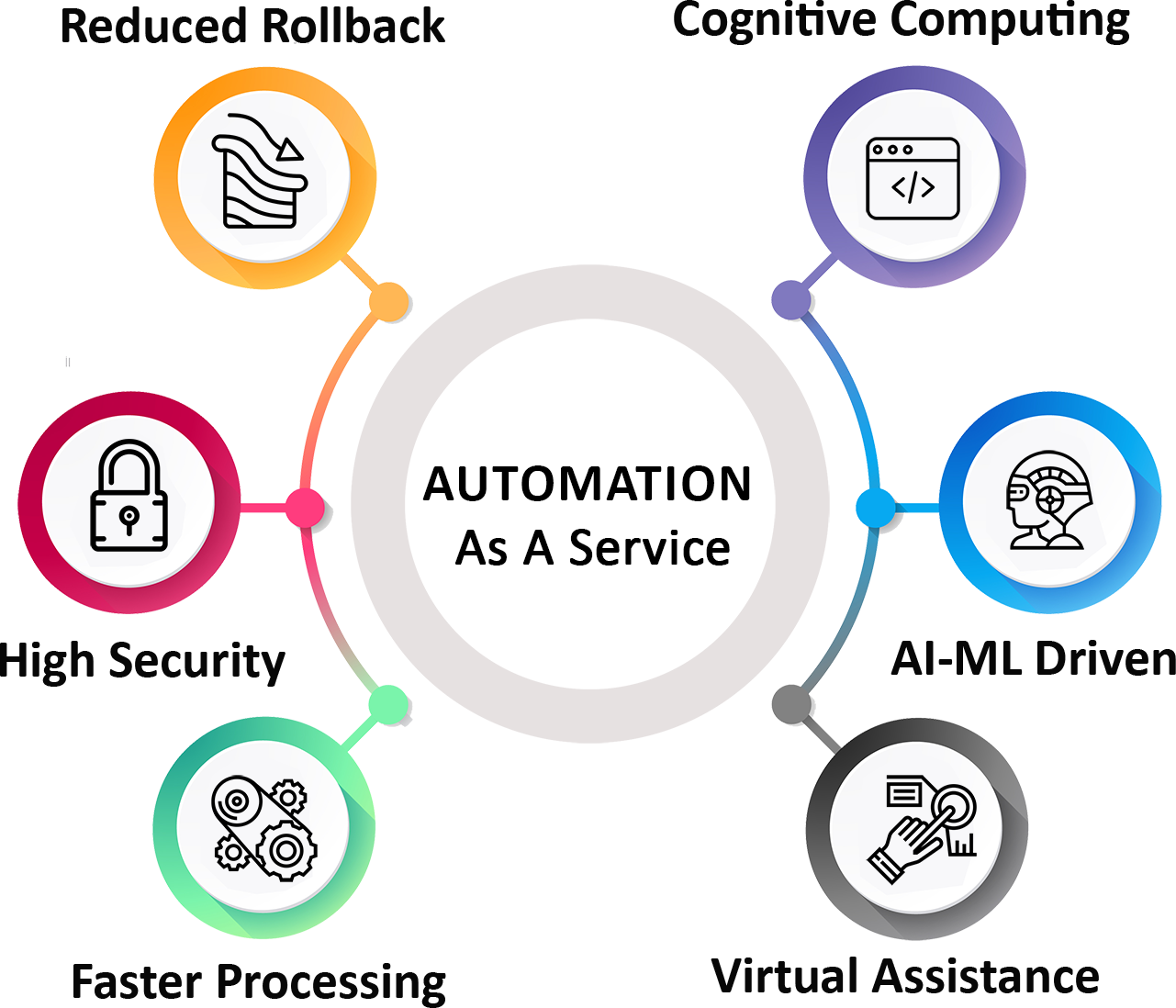 automation service infographics