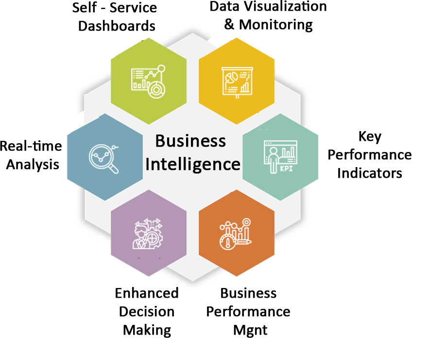 Business intelligence Infographics