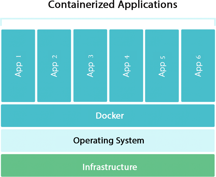 Benefits of Docker & Containerization
