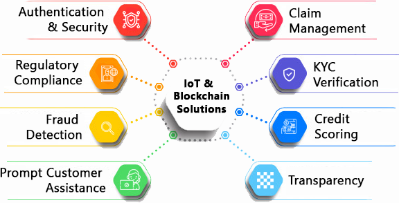 IoT &  Blockchain Driven Solutions